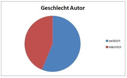 Diagramm Autor Geschlecht