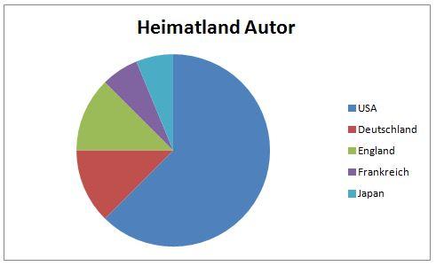Diagramm Autor Heimatland