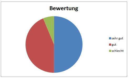 Diagramm Bewertung