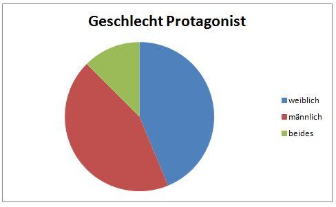 Diagramm Protagonist Geschlecht
